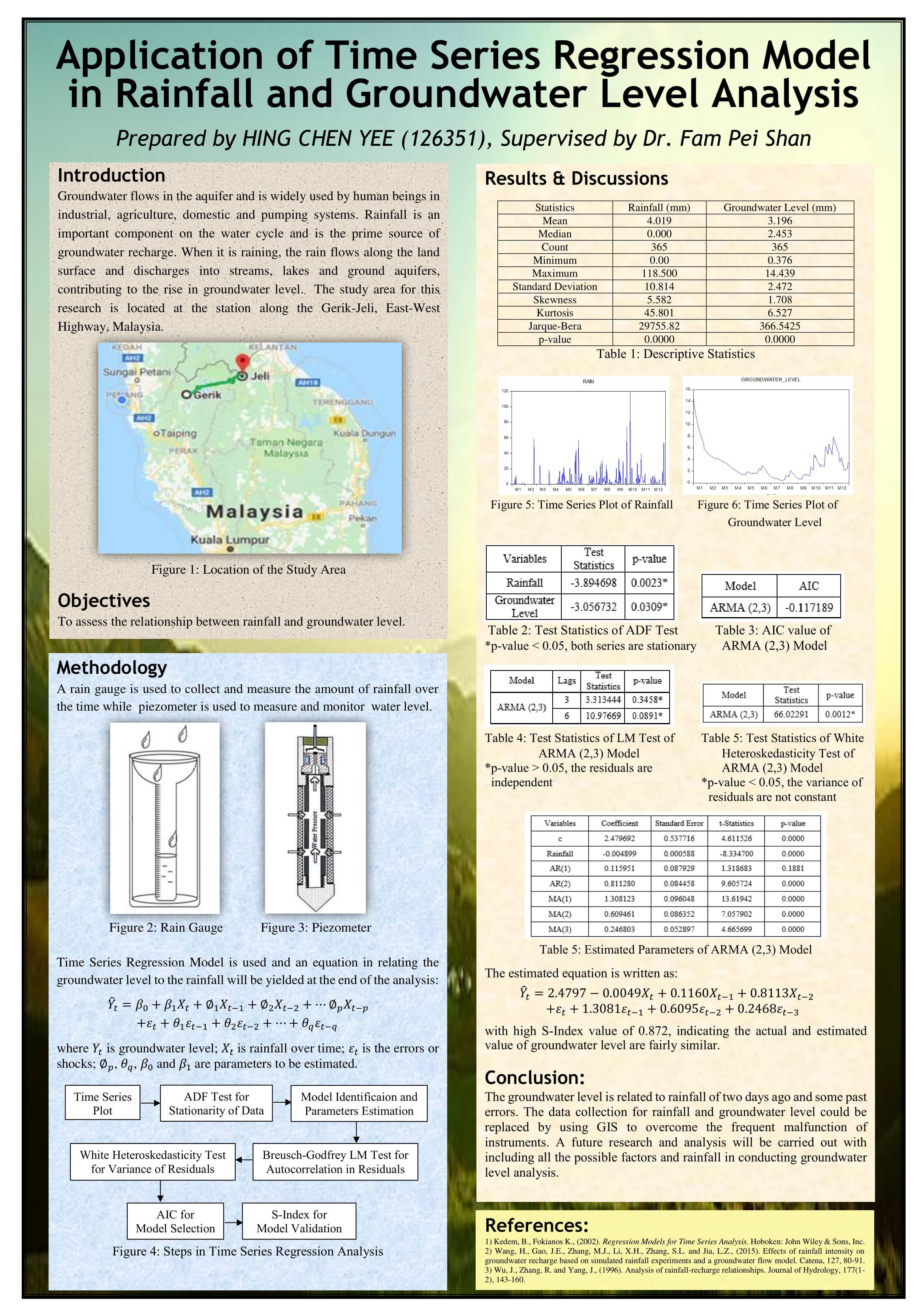 FYP2018poster HING CHEN YEE 1